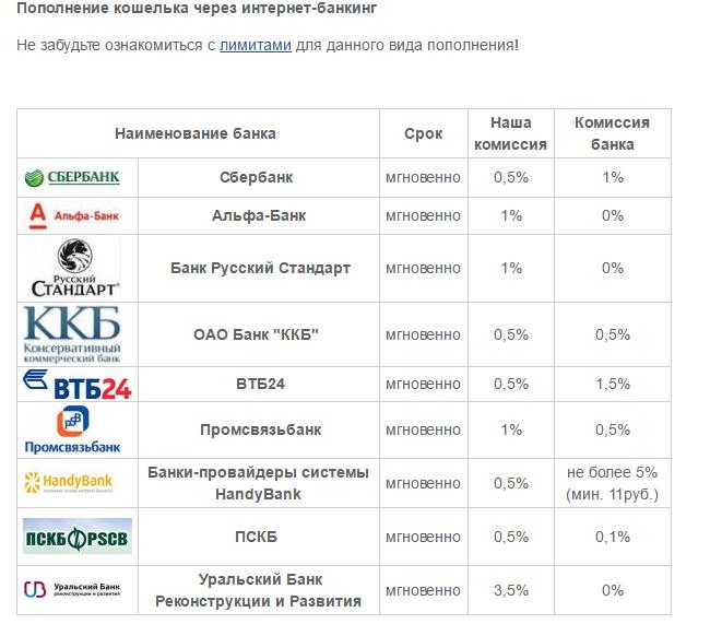 Поддерживаемые банки на сайте WebMoney