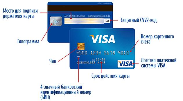 Как выглядит банковская карта, и как она устроена?