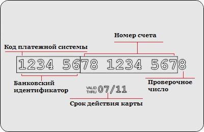 Узнать банк по номеру карты: информация, сервисы, БИНы