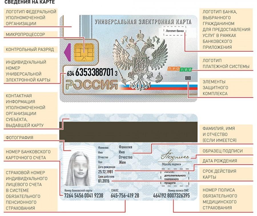 Универсальная электронная карта гражданина РФ: текущая ситуация